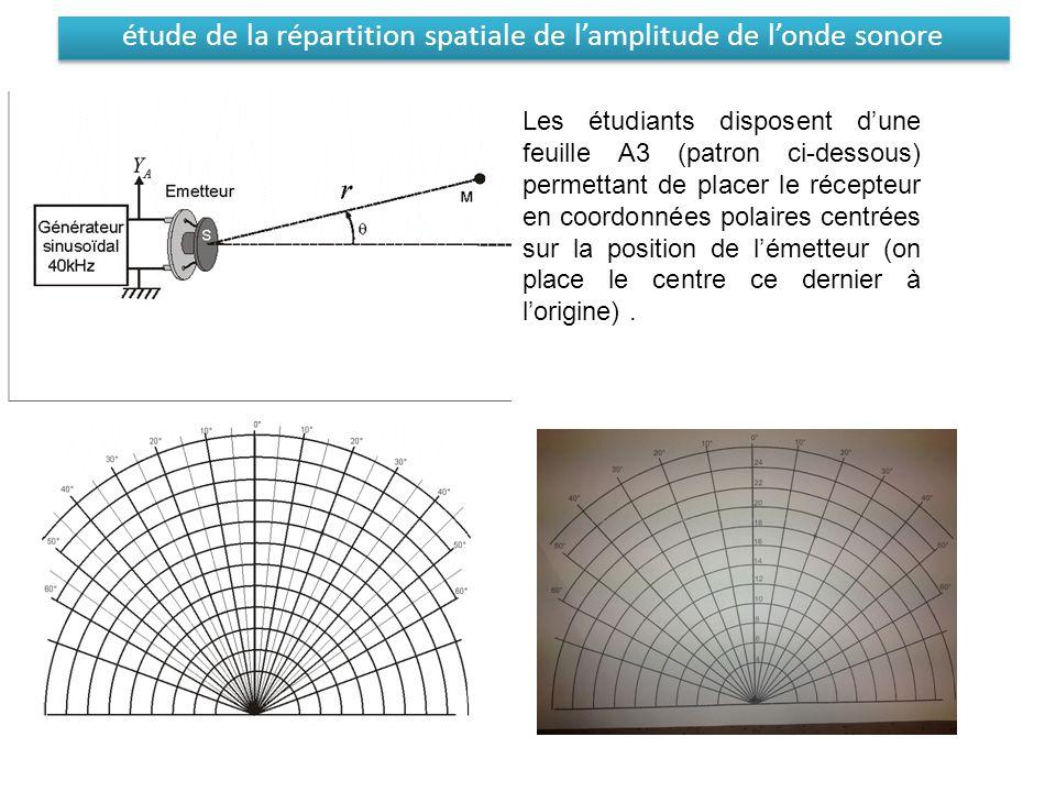 étude de la répartition spatiale de l'amplitude de l'onde sonore