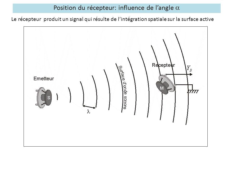 Position du récepteur: influence de l'angle a