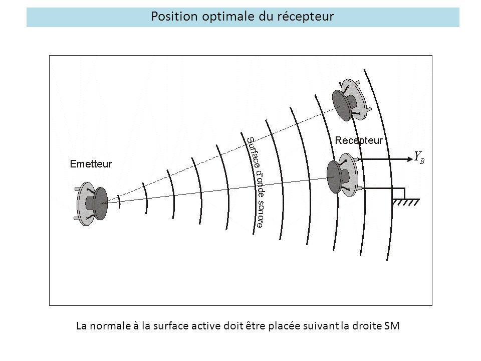 Position optimale du récepteur