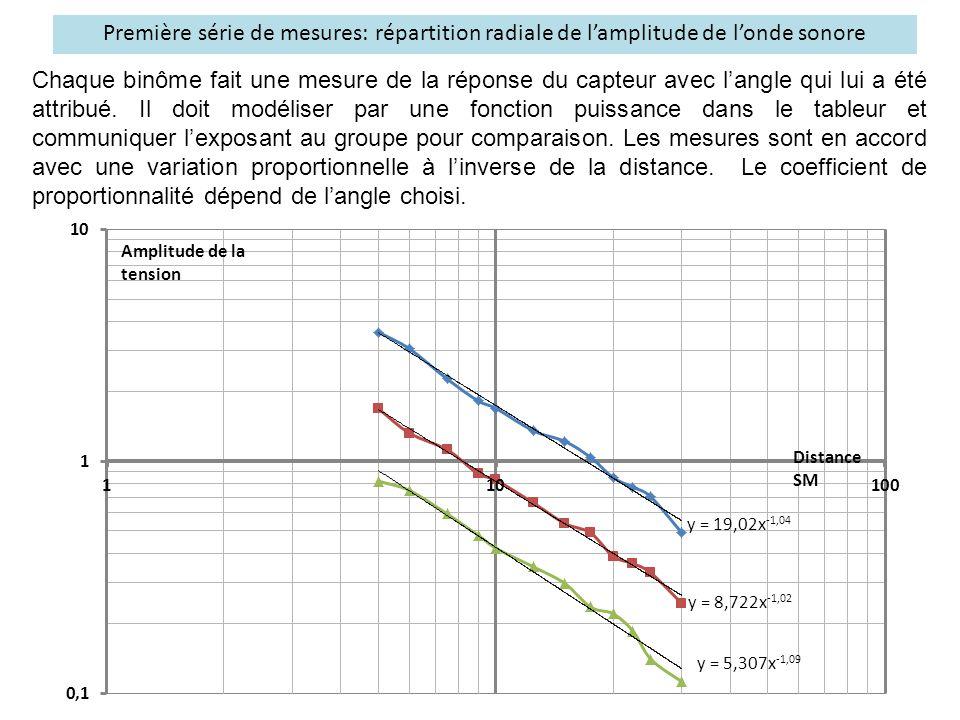 Première série de mesures: répartition radiale de l'amplitude de l'onde sonore