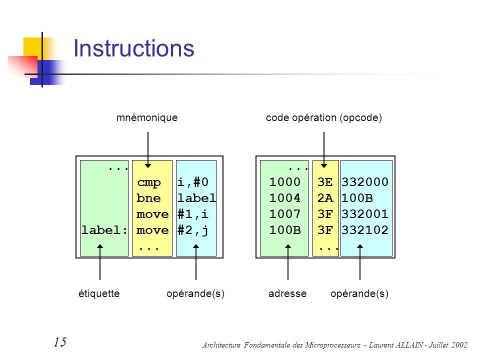 code opération (opcode)