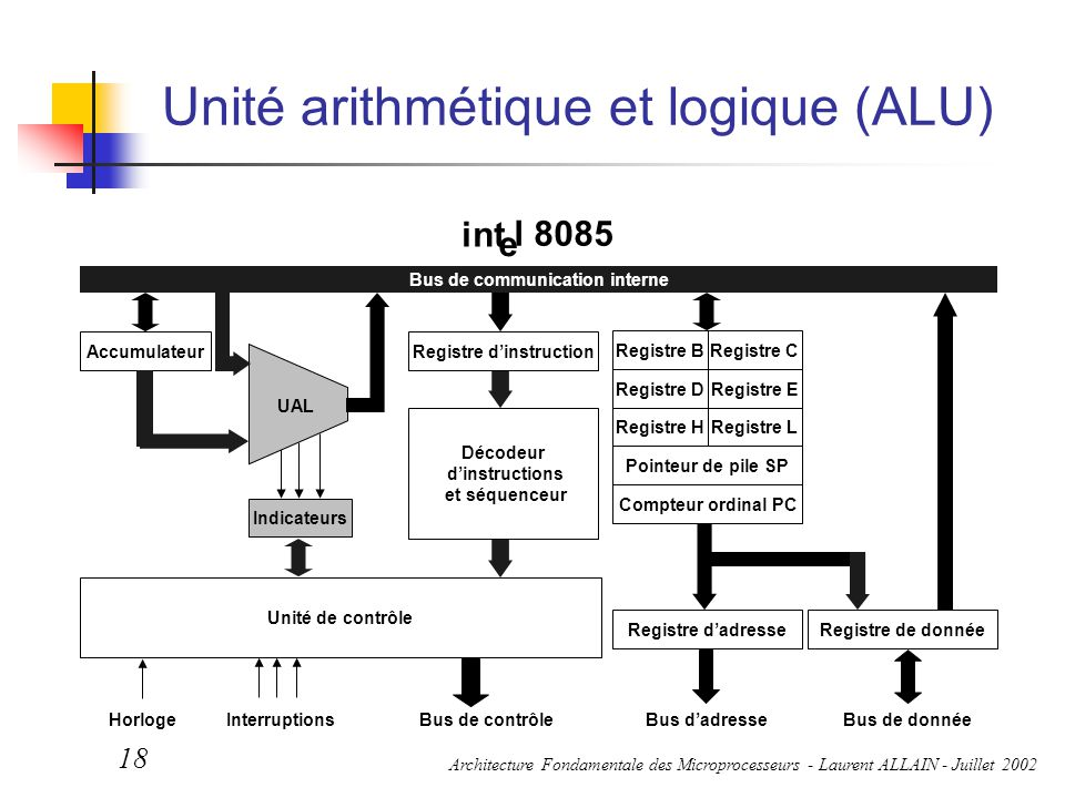 Unité arithmétique et logique (ALU)