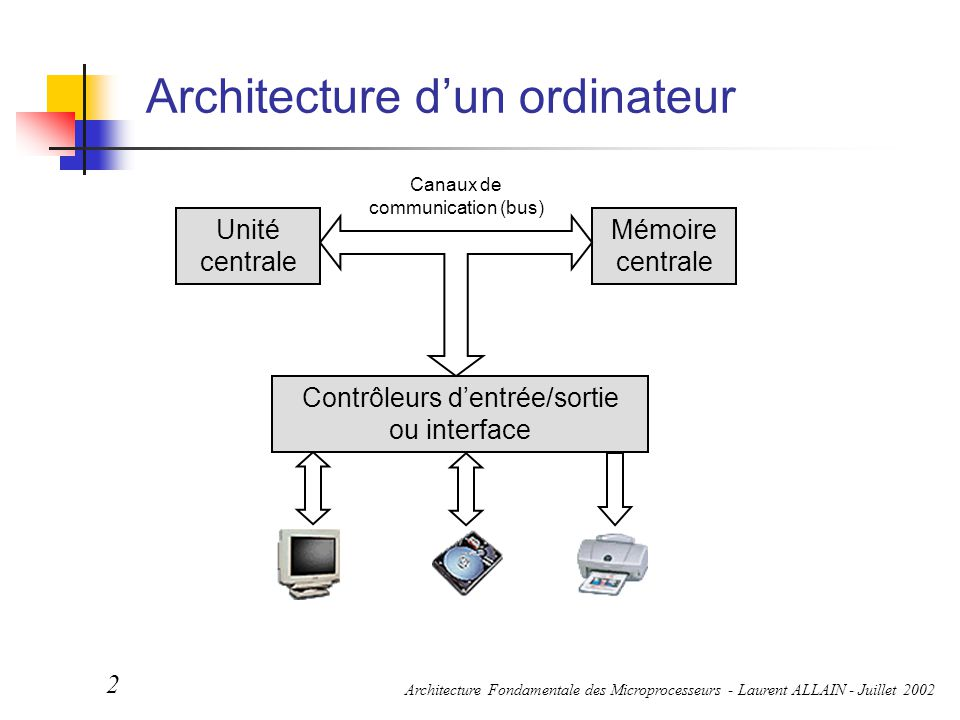 Architecture d'un ordinateur