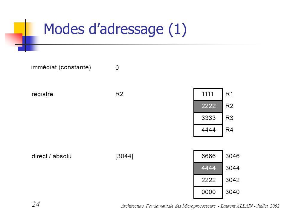 Modes d'adressage (1) immédiat (constante) registre R2 4444 2222 3333
