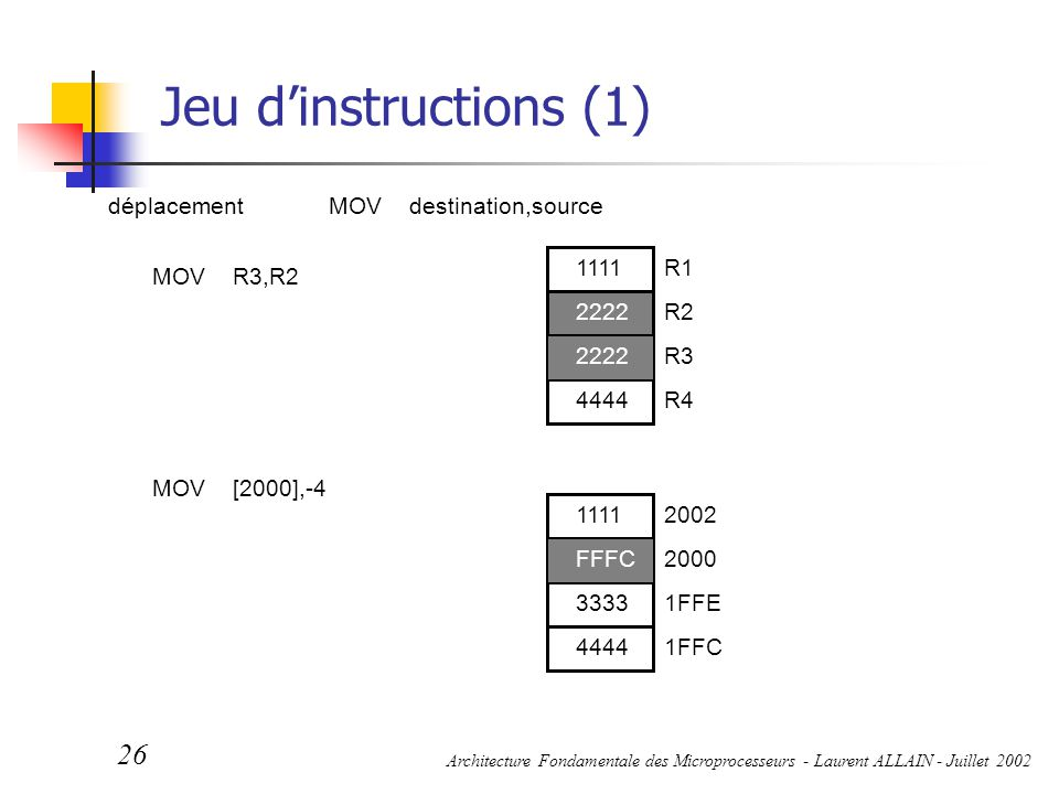 Jeu d'instructions (1) déplacement MOV destination,source R1 R3 R2 R4