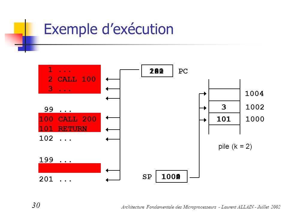 Exemple d'exécution 1 ... 2 CALL 100 3 ... 2 1004 100 1002 3 101 200 3
