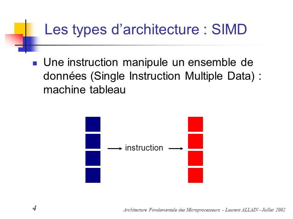 Les types d'architecture : SIMD