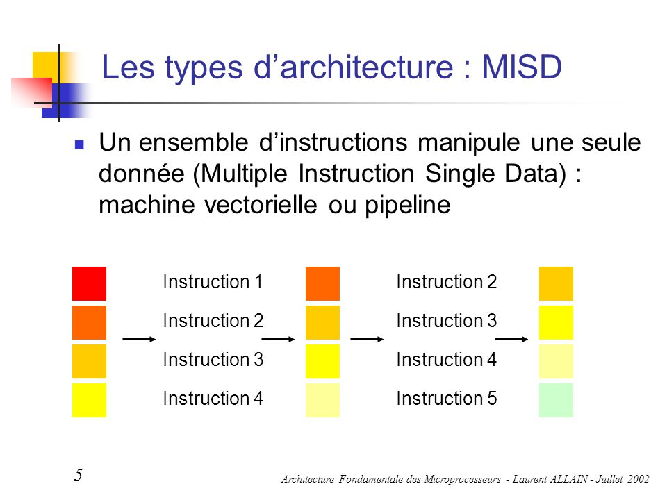 Les types d'architecture : MISD