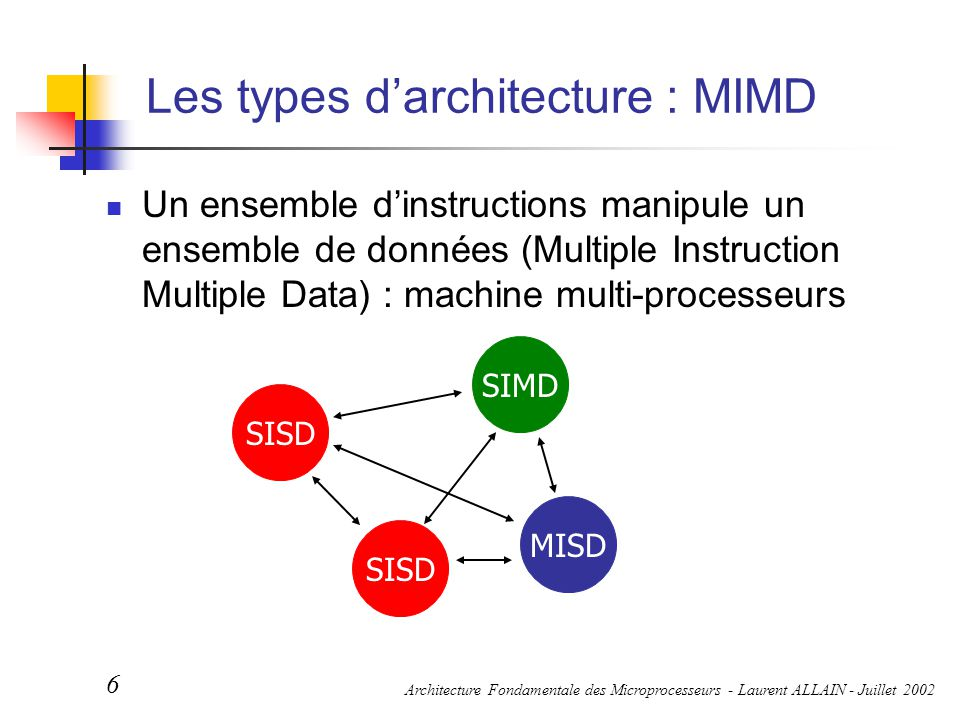 Les types d'architecture : MIMD