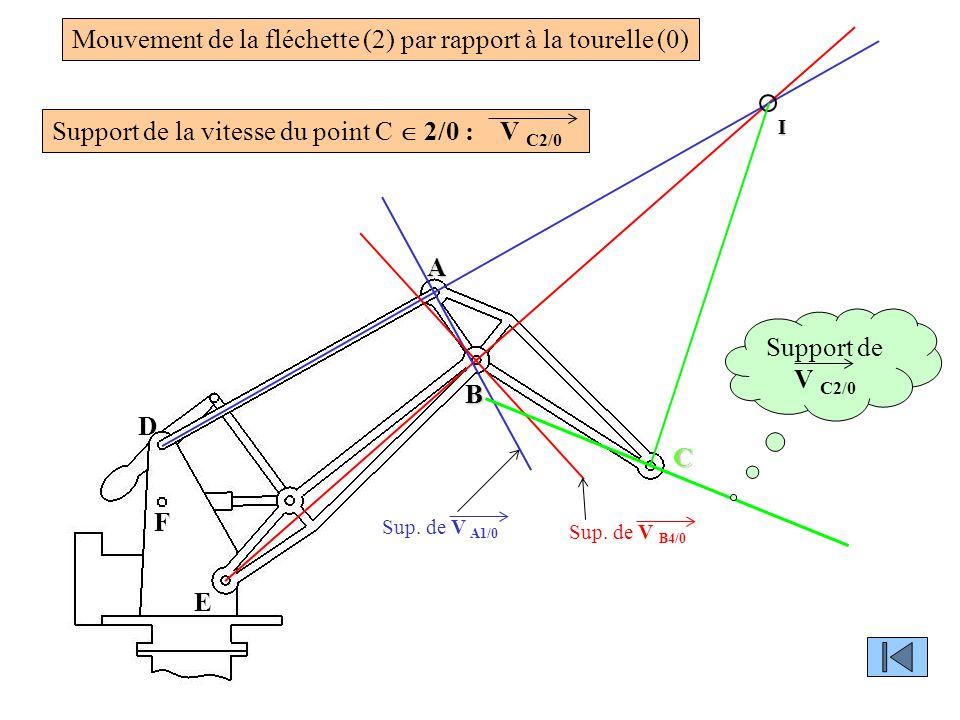 Mouvement de la fléchette (2) par rapport à la tourelle (0)