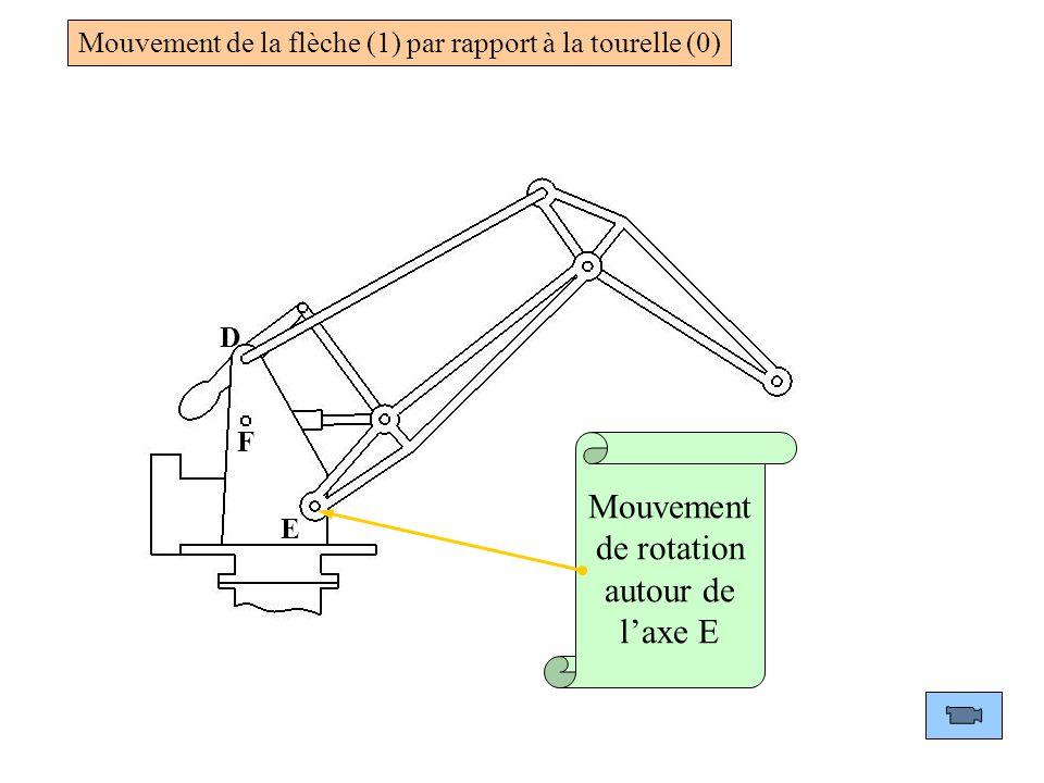 Mouvement de rotation autour de l'axe E