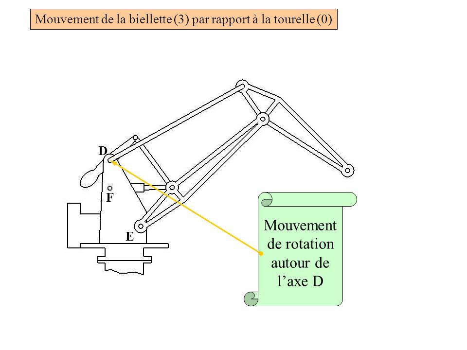 Mouvement de rotation autour de l'axe D
