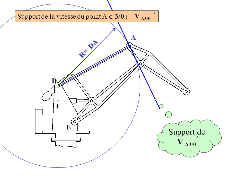 Support de V A3/0 Support de la vitesse du point A  3/0 : V A3/0 A DA