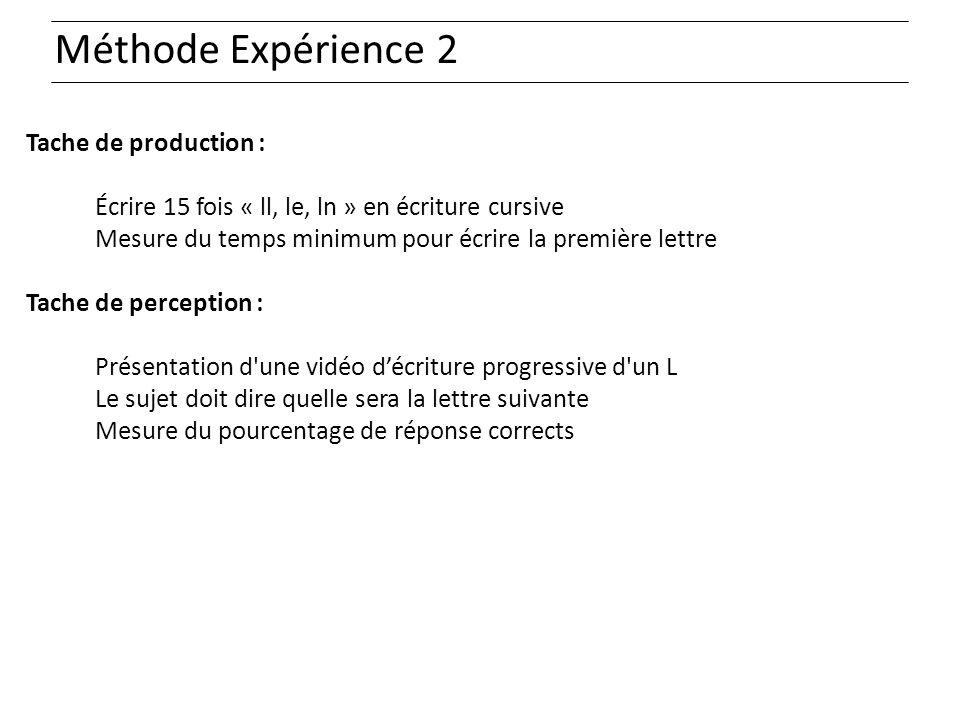 Méthode Expérience 2 Tache de production :