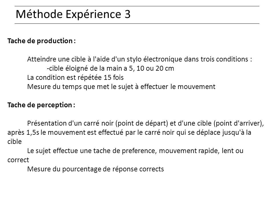 Méthode Expérience 3 Tache de production :