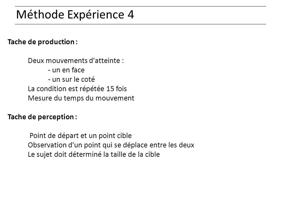 Méthode Expérience 4 Tache de production :