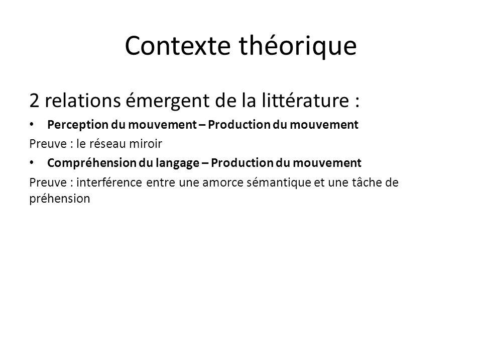 Contexte théorique 2 relations émergent de la littérature :