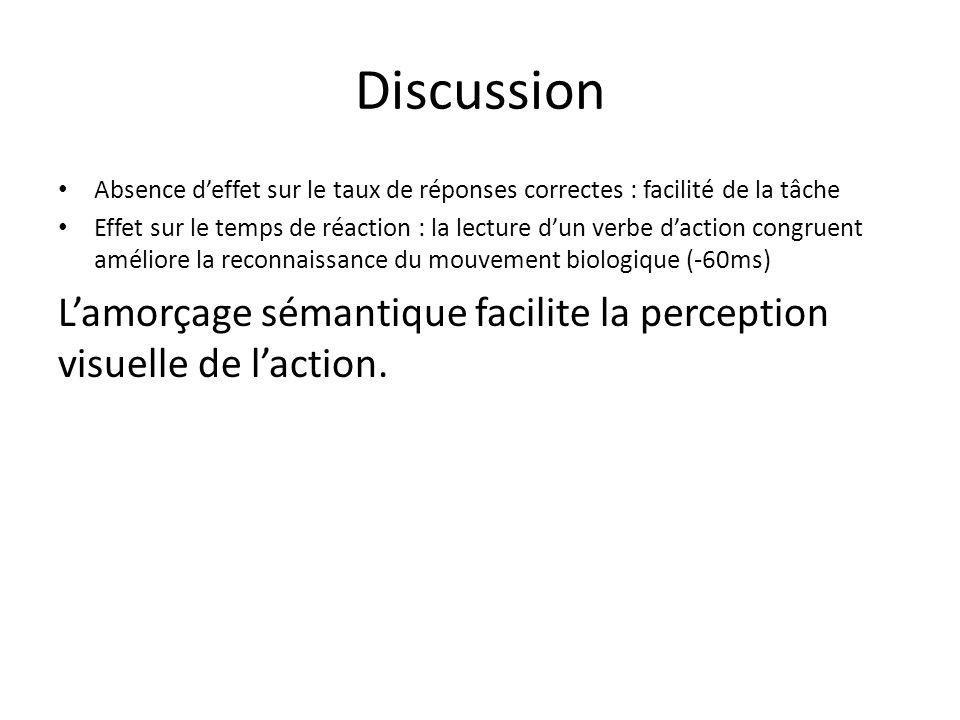 Discussion Absence d'effet sur le taux de réponses correctes : facilité de la tâche.