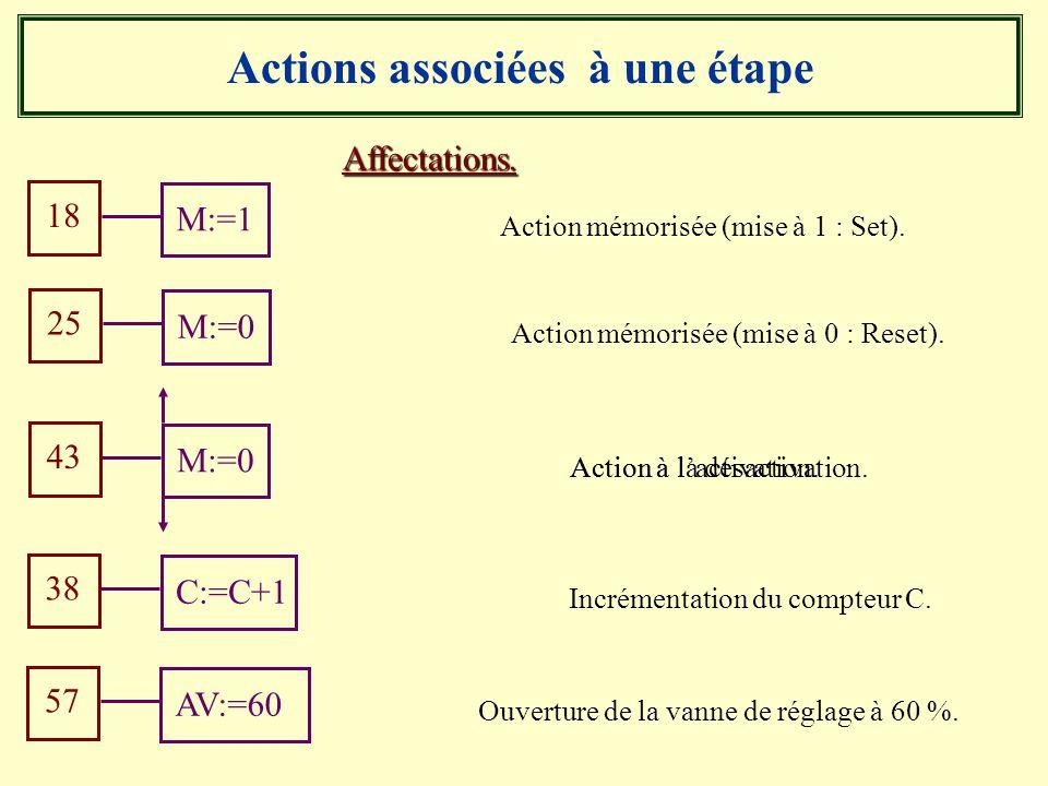 Actions associées à une étape
