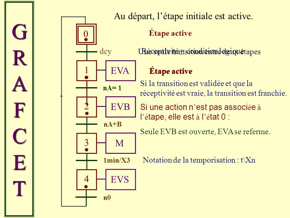 GRAFCET Au départ, l'étape initiale est active. 1 EVA 2 EVB 3 M 4 EVS
