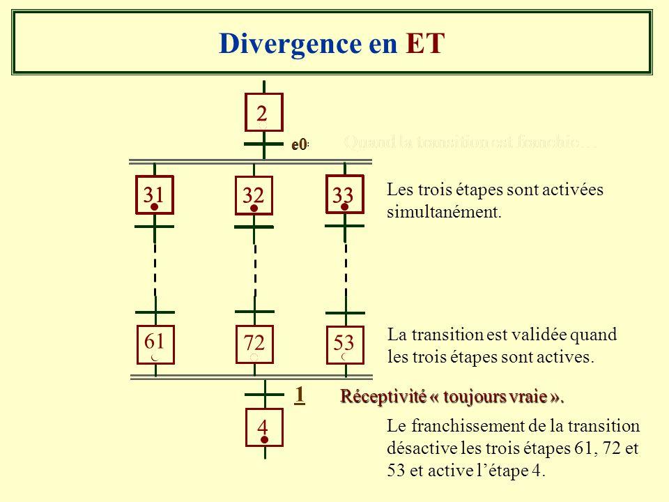 Divergence en ET 2. e0. 31. 32. 33. Quand la transition est franchie… 4. 1. 61. 72. 53. 2.