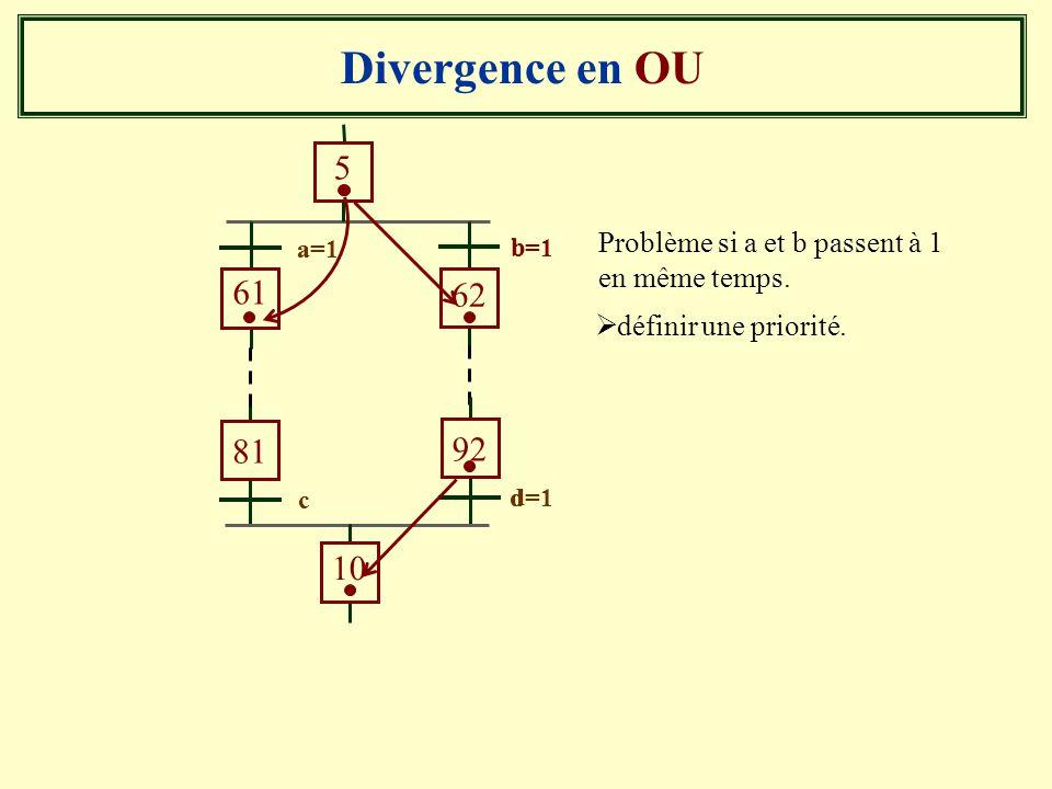 Divergence en OU b. a. 5. 61. 62. b=1. a=1. Problème si a et b passent à 1 en même temps. définir une priorité.
