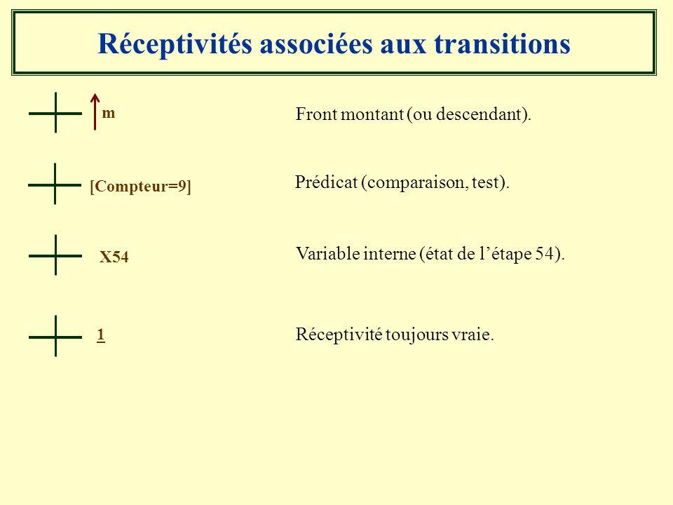 Réceptivités associées aux transitions