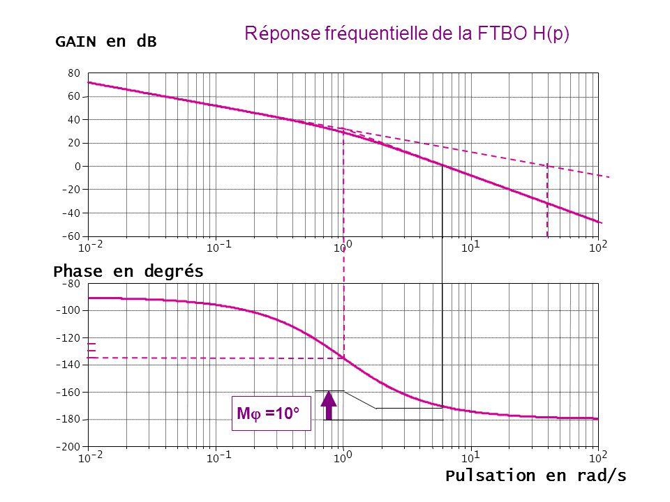 Réponse fréquentielle de la FTBO H(p)
