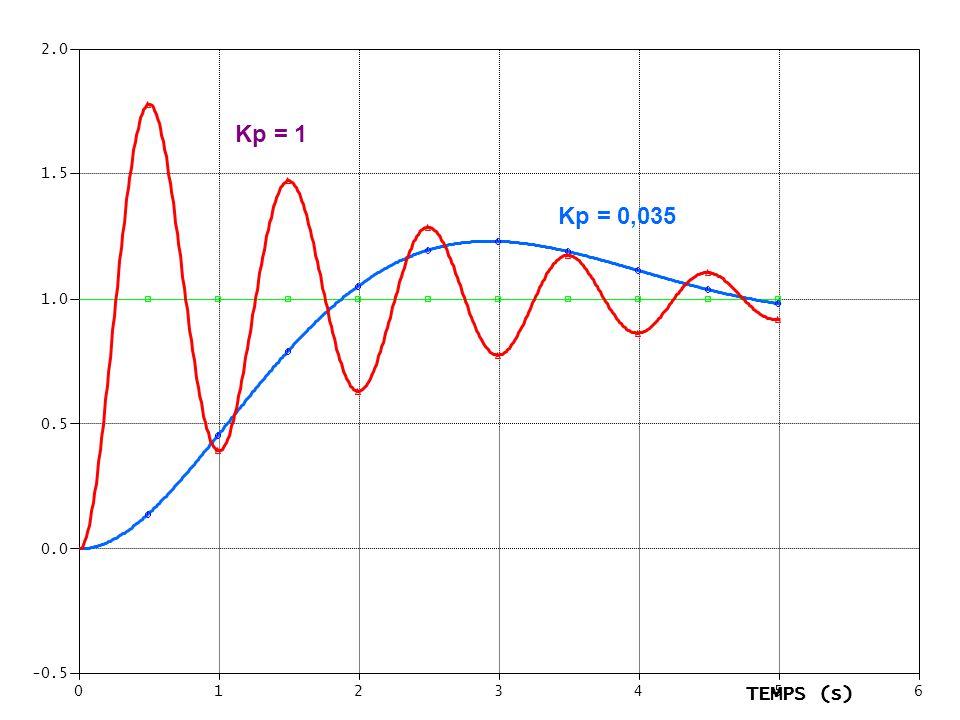2.0 Kp = 1 1.5 Kp = 0,035 1.0 0.5 0.0 -0.5 1 2 3 4 TEMPS (s) 5 6