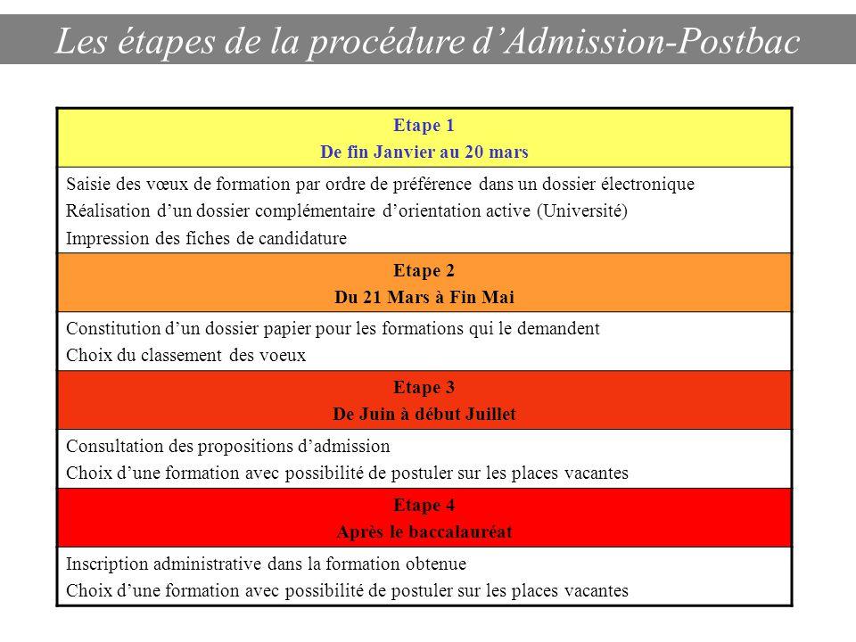Les étapes de la procédure d'Admission-Postbac