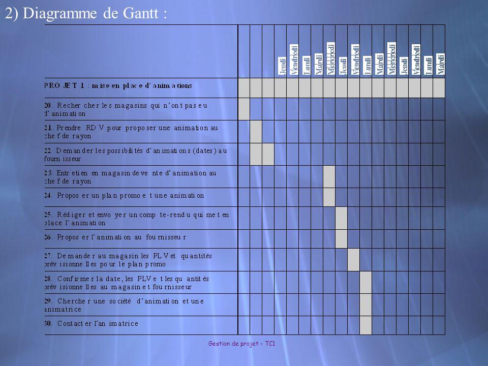 2) Diagramme de Gantt :
