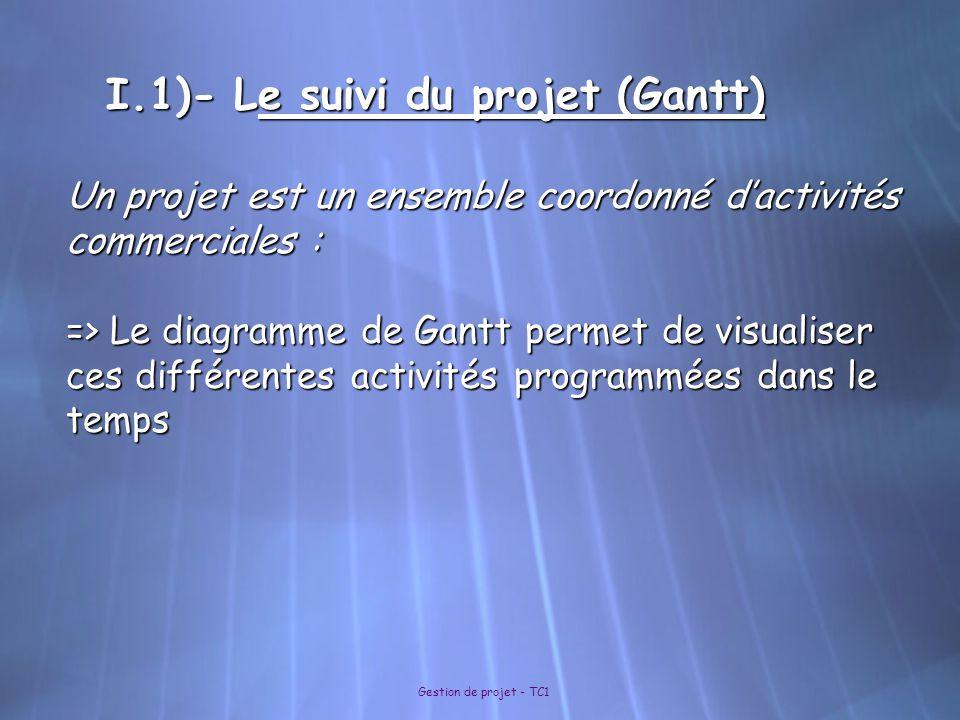 I.1)- Le suivi du projet (Gantt)