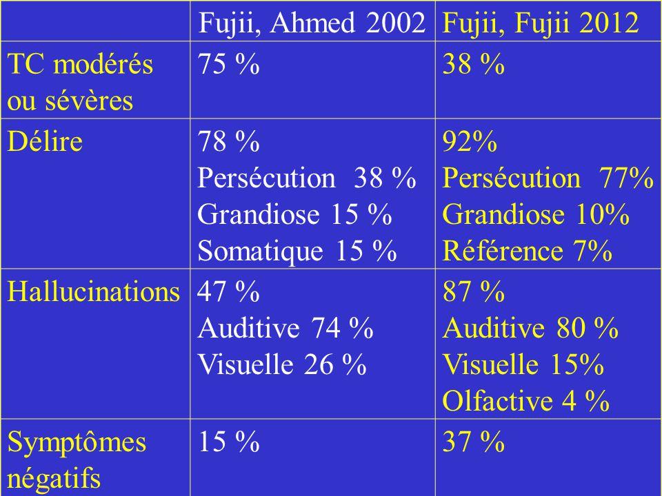 Fujii, Ahmed 2002 Fujii, Fujii 2012 TC modérés ou sévères 75 % 38 %