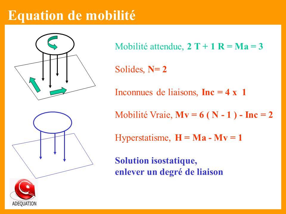 Equation de mobilité Mobilité attendue, 2 T + 1 R = Ma = 3
