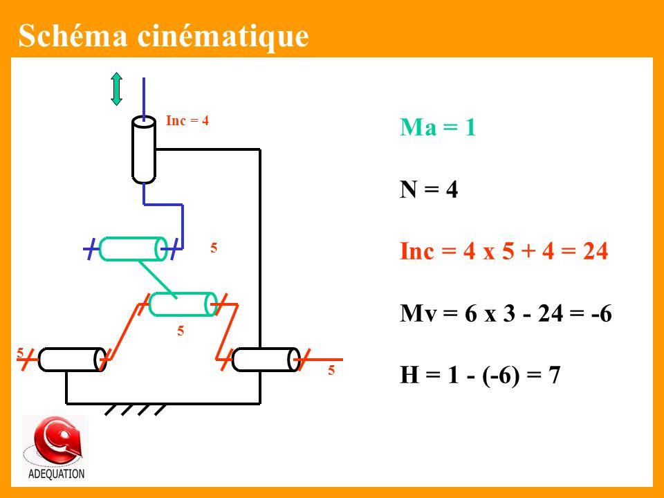 Schéma cinématique Ma = 1 N = 4 Inc = 4 x 5 + 4 = 24