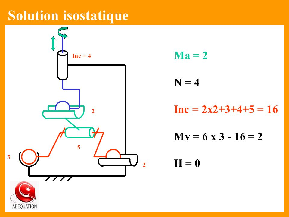 Solution isostatique Ma = 2 N = 4 Inc = 2x2+3+4+5 = 16