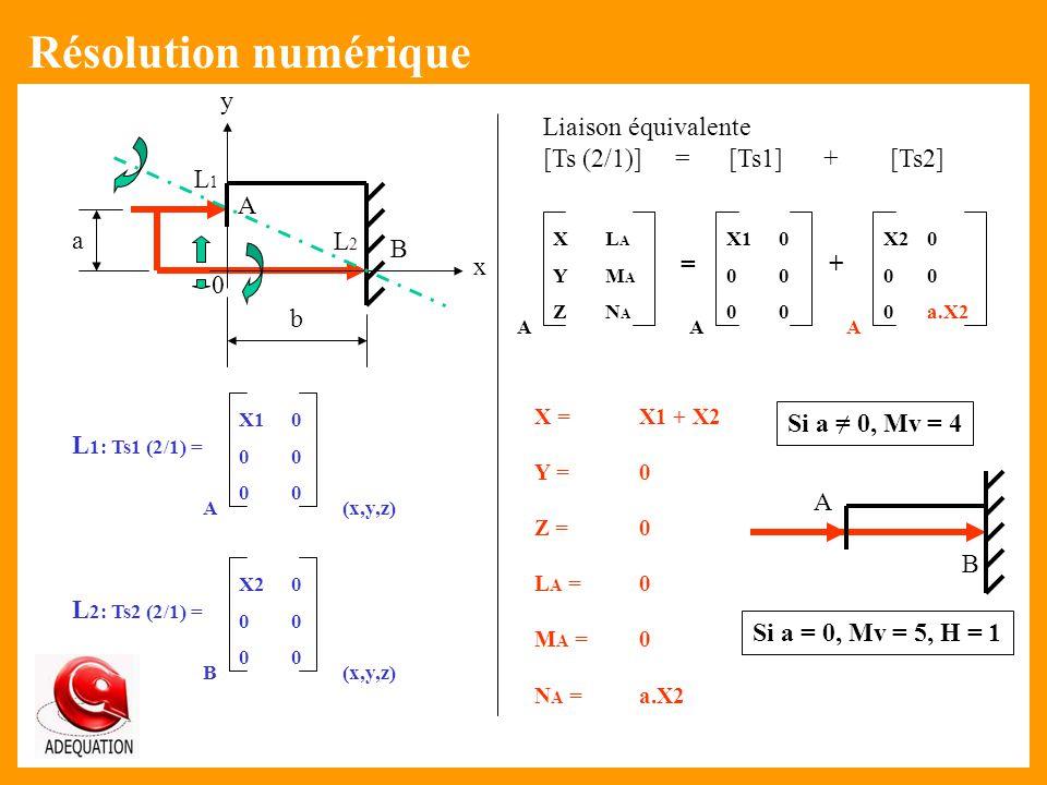 Résolution numérique A B x y a b L1 L2 Liaison équivalente