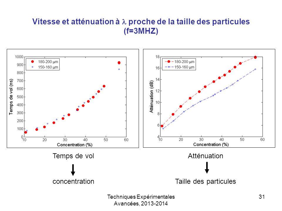 Vitesse et atténuation à l proche de la taille des particules (f=3MHZ)