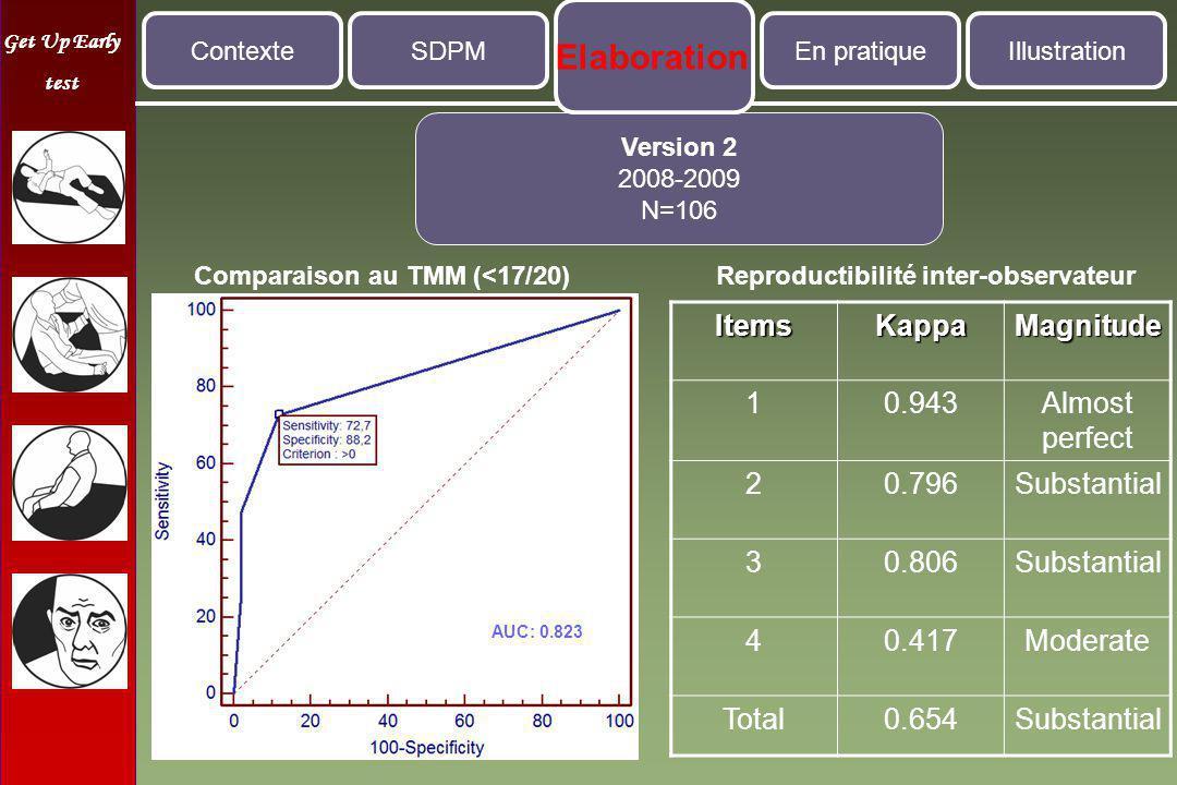 Comparaison au TMM (<17/20) Reproductibilité inter-observateur