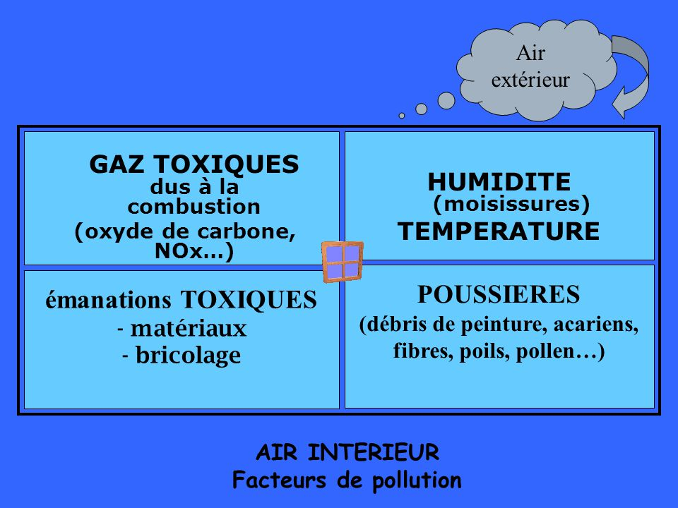 HUMIDITE (moisissures) TEMPERATURE