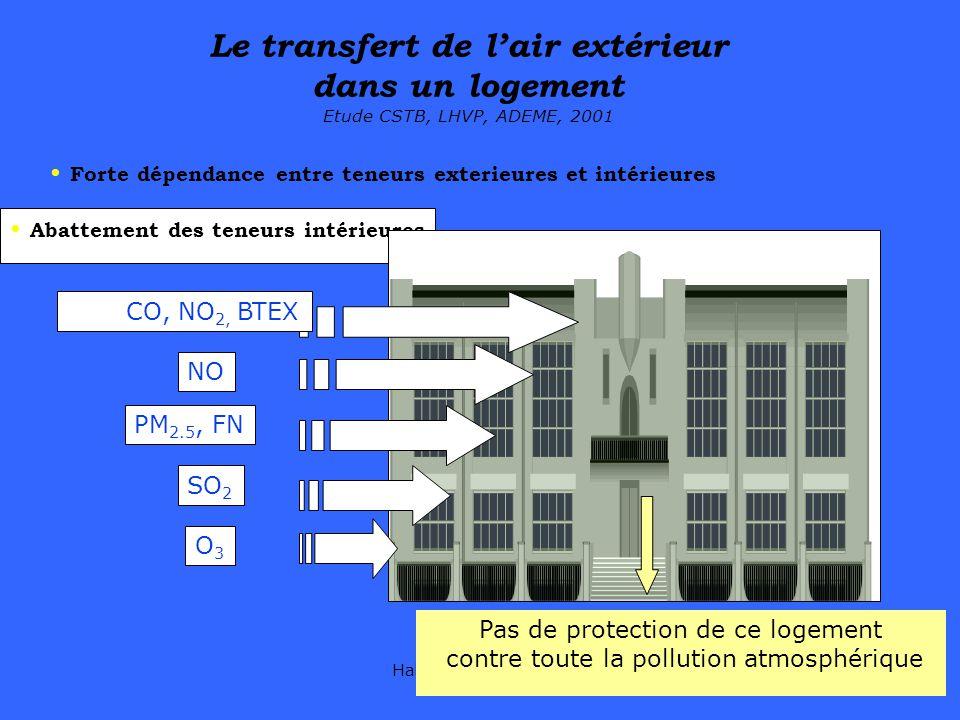 Le transfert de l'air extérieur dans un logement Etude CSTB, LHVP, ADEME, 2001