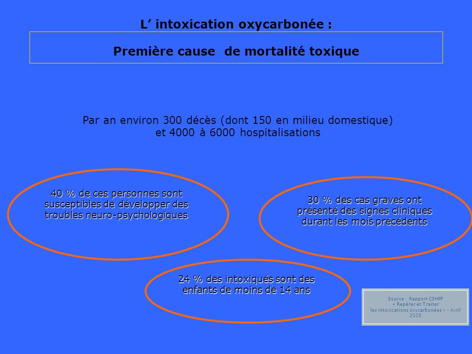 L' intoxication oxycarbonée : Première cause de mortalité toxique