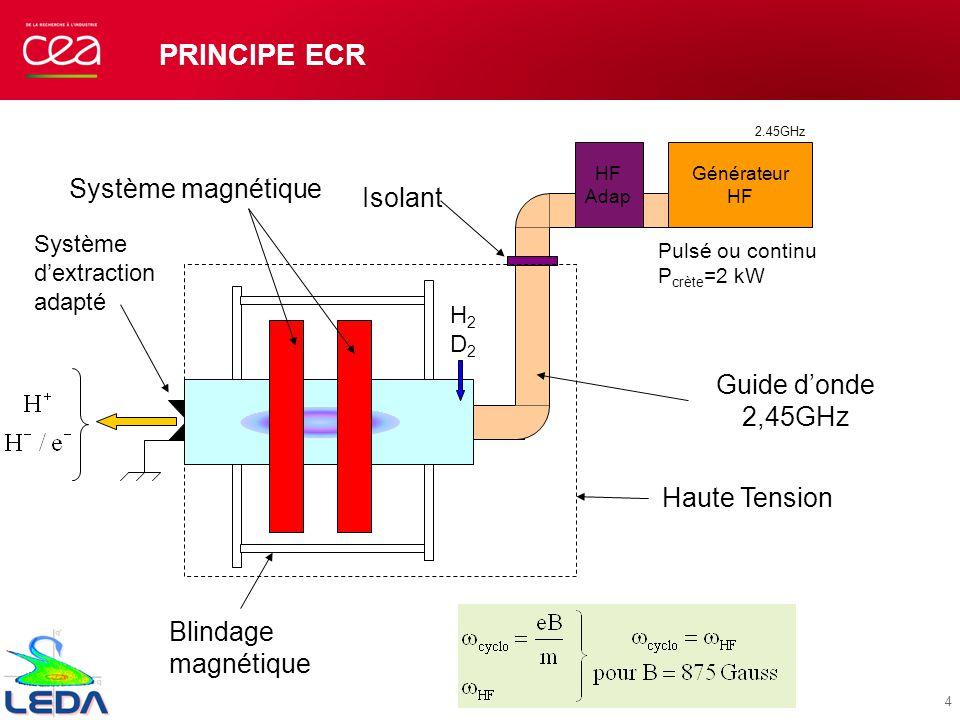 Principe ECR Système magnétique Isolant Guide d'onde 2,45GHz
