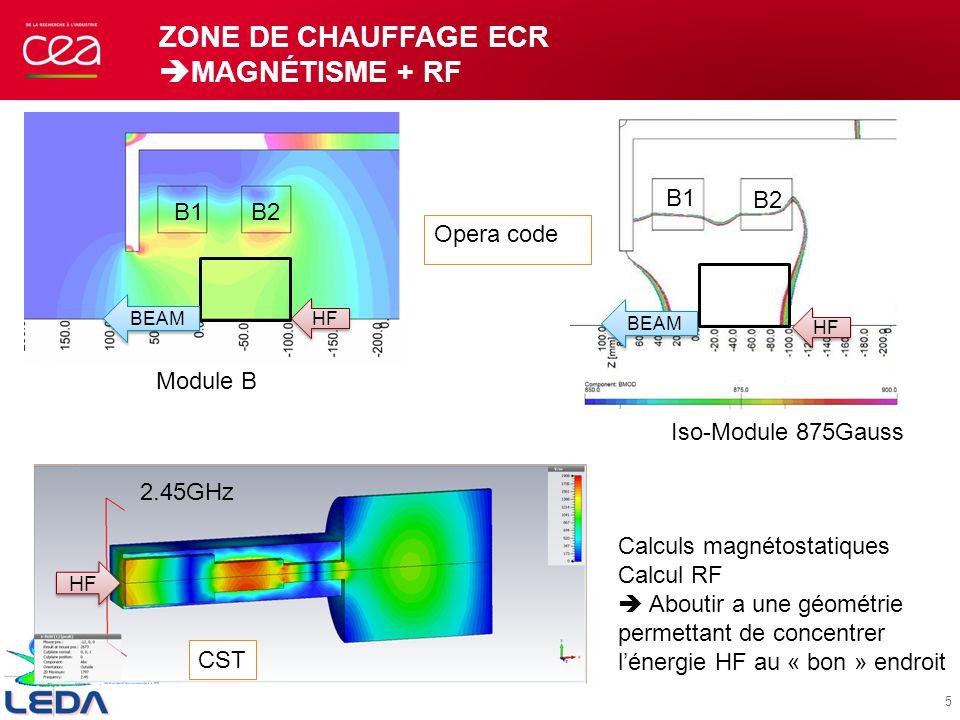 Zone de chauffage ECR magnétisme + RF