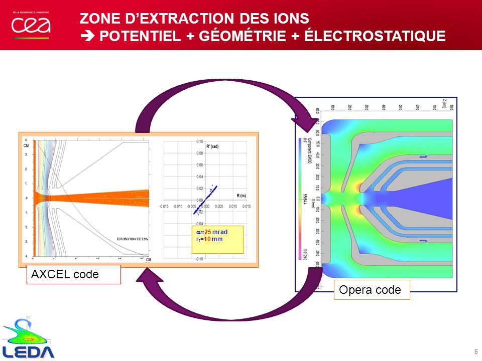 Zone d'extraction des ions  Potentiel + géométrie + électrostatique