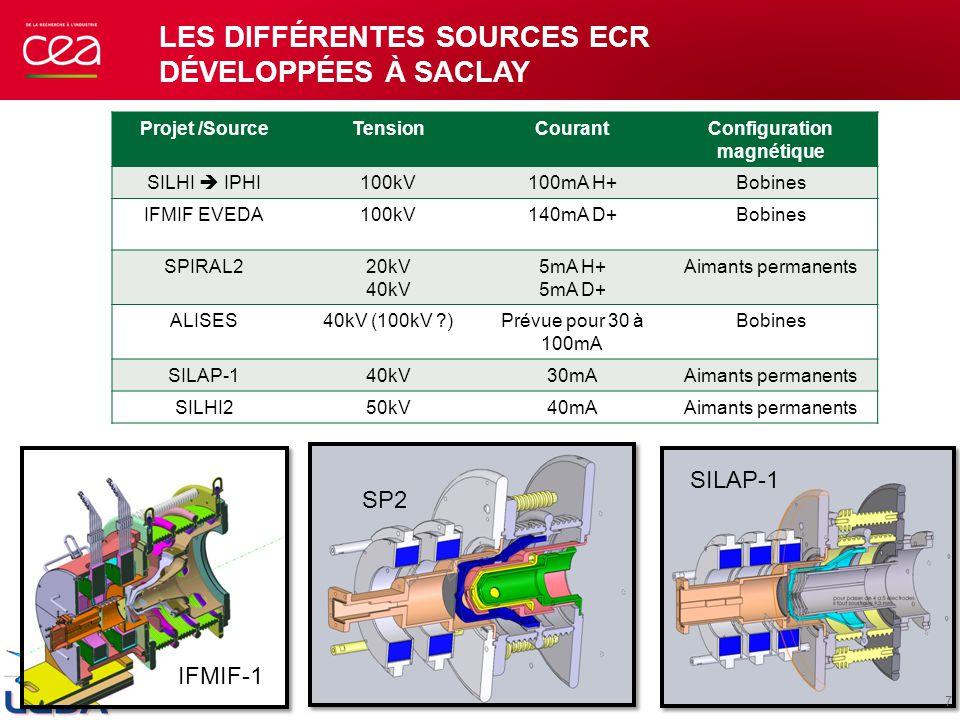 Les différentes sources ECR développées à SACLAY