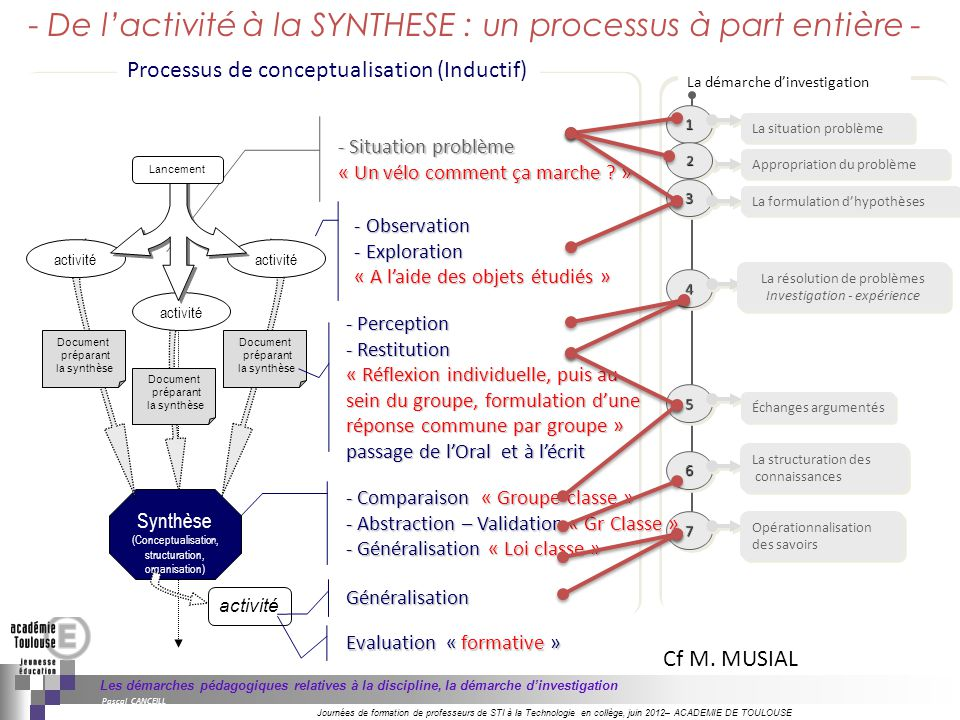- De l'activité à la SYNTHESE : un processus à part entière -