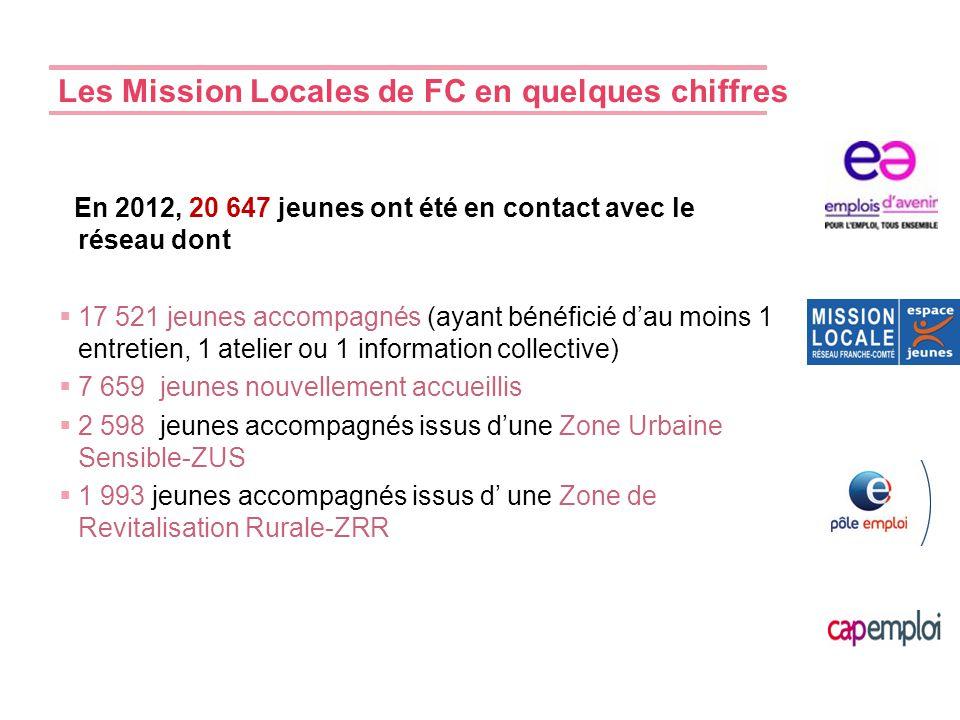 Les Mission Locales de FC en quelques chiffres