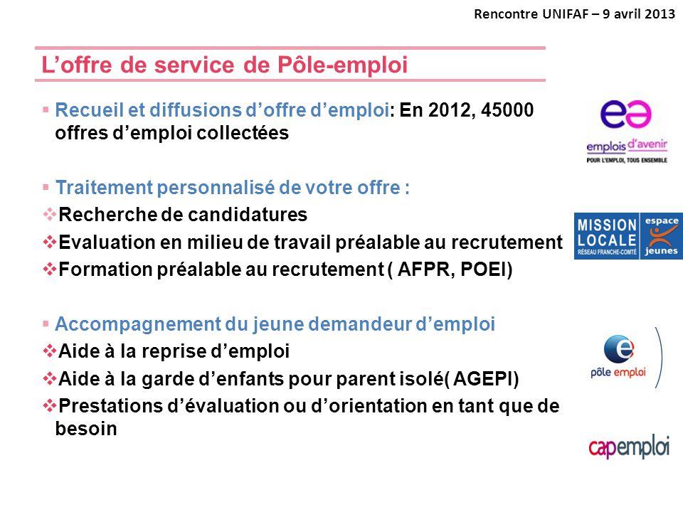 L'offre de service de Pôle-emploi