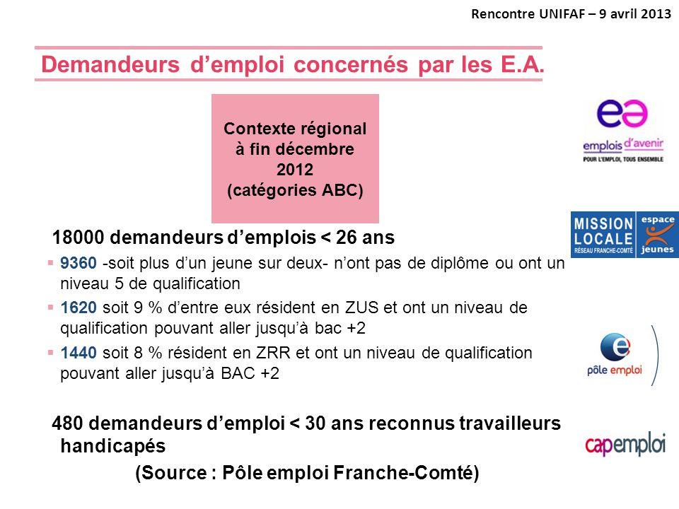Demandeurs d'emploi concernés par les E.A.